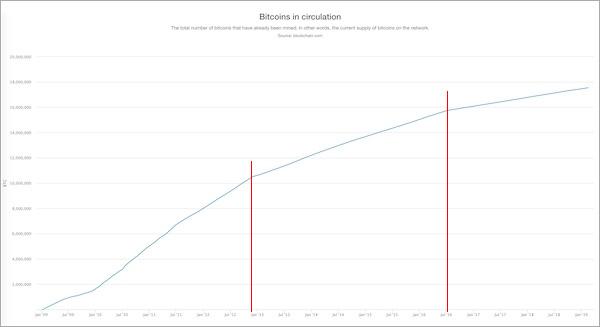 21 million bitcoin