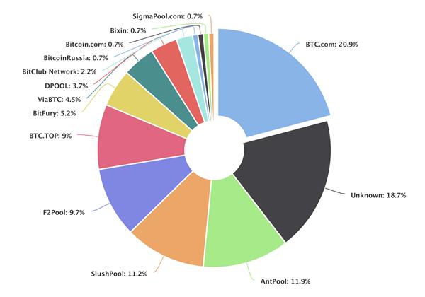 hashrate distribution chart
