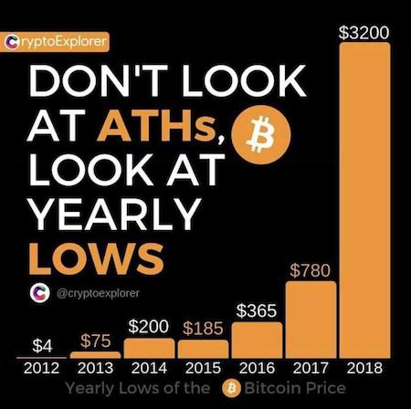 bitcoin price yearly lows